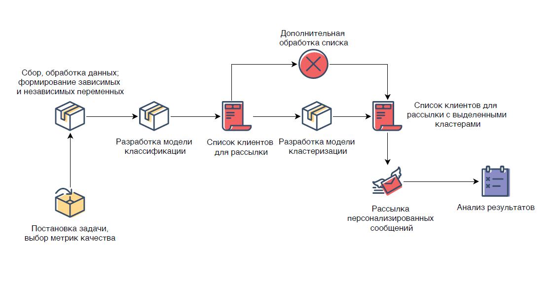 Общая схема процесса